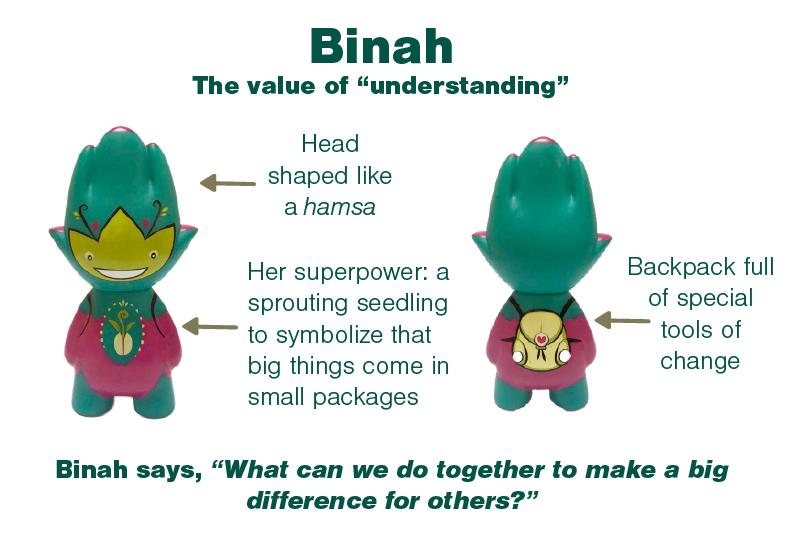 Gani-Binah